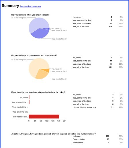 2013-Bullying Survey results